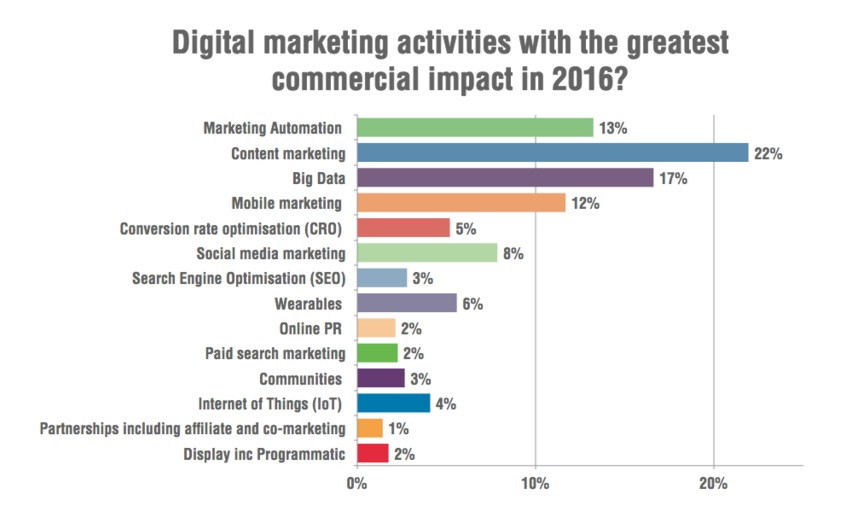 Estudio y datos sobre marketing de contenidos y marketing digital