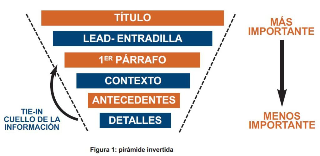 Estructura de pirámide invertida, aplicable en periodismo y en marketing de contenidos